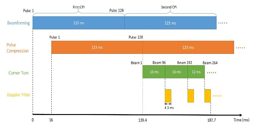 Figure 14. Real-time system timeline for the example backend system