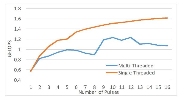 Figure 17. Pulse compression performance using OpenCL (8192 range gates)