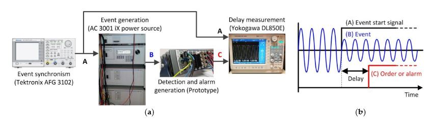 Figure 17. Time response tests: (a) Tests context; (b) Signals for delay measurement