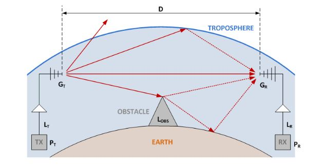 Figure 5. Signal transmission model in an outdoor environment with obstacles
