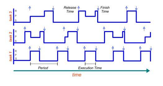 Figure 2. Schedule plot: three periodic tasks are running on the same CPU