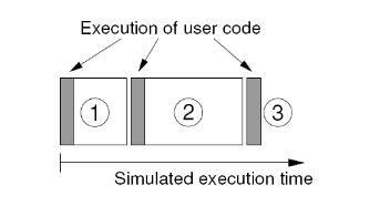 Figure 3. TrueTime code model. The execution of task code (or user code) is modelled by a sequence of code segments that are executed in sequence by the kernel