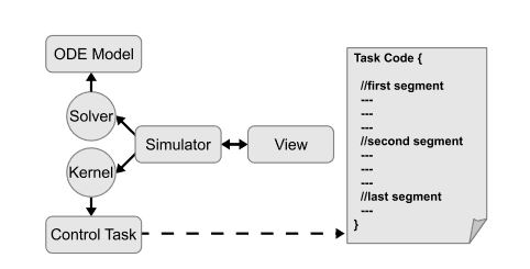Figure 5. Diagram of an embedded control system simulation with JTT