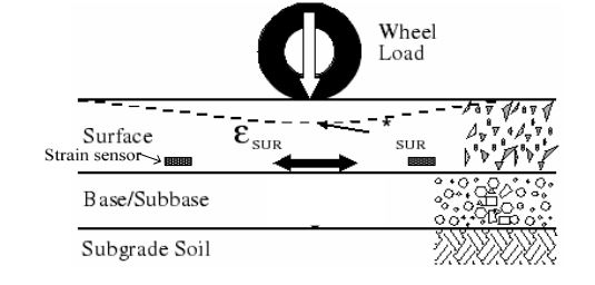 Figure 3. Illustration of the strain caused by moving wheel loads