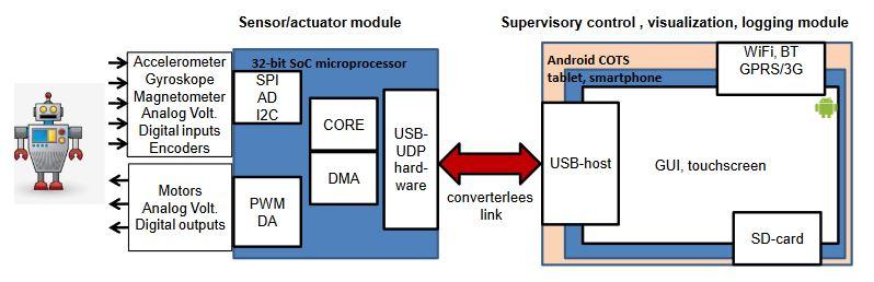 Figure 1. Proposed hardware architecture
