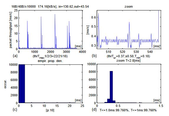 Figure 4. Experimental results of CCLT for packets