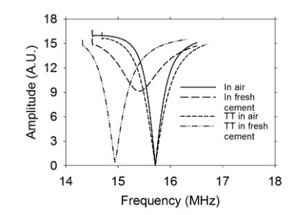 Figure 4. Frequency response of the sensor outside and inside the fresh cement paste w/c ratio = 0.60. TT means sensor with Teflon tube