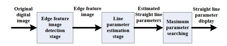 Figure 1. PHT straight line detection algorithm flow