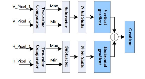 Figure 7. Parallel gradient computation architecture
