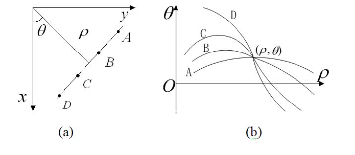 Figure 9. HT representation (a) cartesian coordinate ; (b) parameter coordinate
