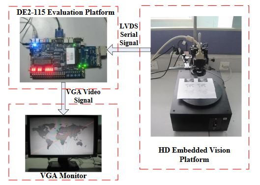 Figure 13. FPGA based embedded straight line detection vision system