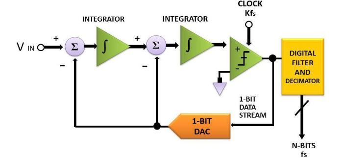 Figure 5. The schematic block diagram of a second order Σ-Δ AD converter with fs representing the sampling rate