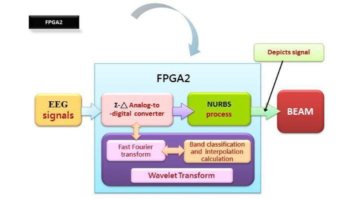 Figure 7. An embedded chip, FPGA2, design approach