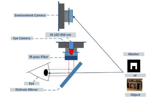 Figure 2. Layout of eye tracker and environmental camera to recognize gaze direction and objects to be controlled