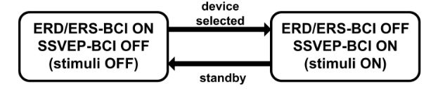 Figure 9. Hybrid ERD/ERS-SSVEP BCI with sequential processing. The ERD/ERS-BCI acts as a selector which activates the SSVEP system