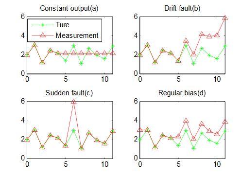 Figure 1. Common sensor fault types: (a) Constant output fault; (b) Drift fault