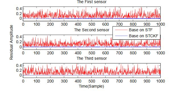 Figure 2. The sensor outputs residual in a fault- free case obtained by STCKF, UKF, and STF