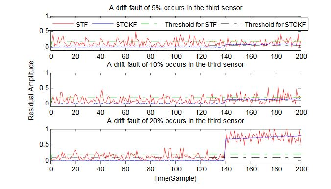 Figure 10. A drift fault occurs only in the third sensor, based on STCKF, UKF, and STF, at t ≥ 140