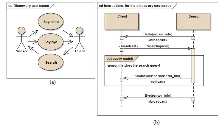 Figure 1. Discovery use cases (a) and behavior (b)
