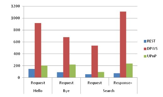 Figure 10. Comparison of message size (bytes) for discovery use cases