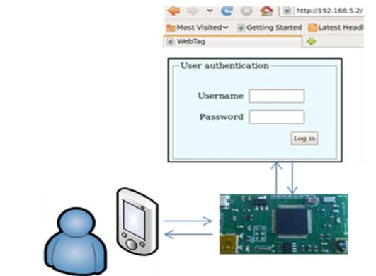 Figure 6. Authentication process
