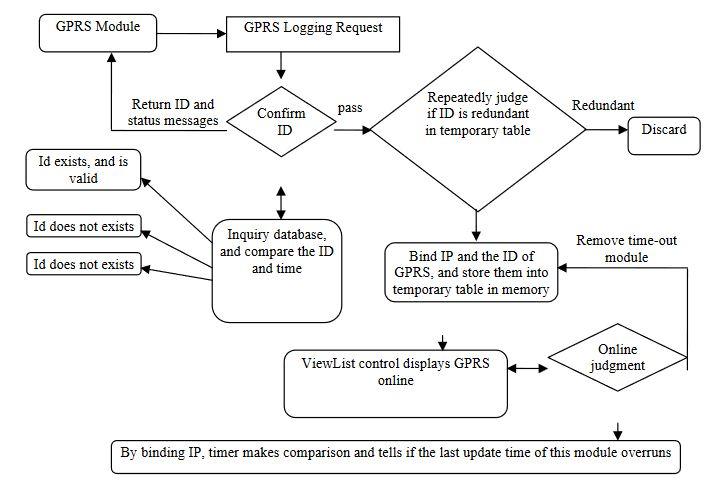 Figure 15. TCPServer workflow