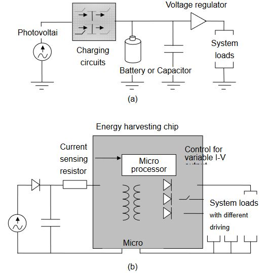 Figure 1. Electrical diagrams of (a) a traditional solar cell charging circuits, and (b) the novel power supply with the energy harvesting chip
