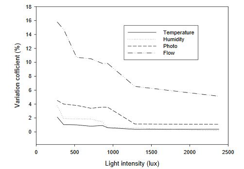 Figure 5. The variation coefficient of the measurement precision of the energy harvested sensor nodes with respect to different environmental light intensities