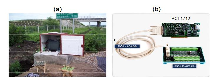 Figure 9. (a) Photo of the data collection device; (b) Data collection card and interface board