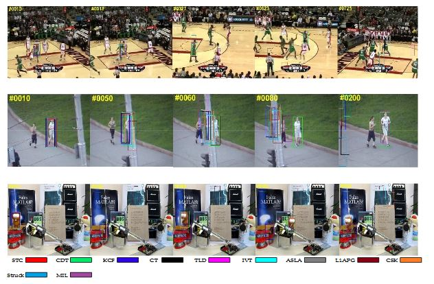 Figure 3. Qualitative results of our method and the nine state-of-the-art tracking methods on sequences Basketball, Jogging-2 and Lemming