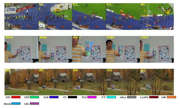 Figure 5. Qualitative results of our method and the nine state-of-the-art tracking methods on sequences Bolt, Carscale and Doll
