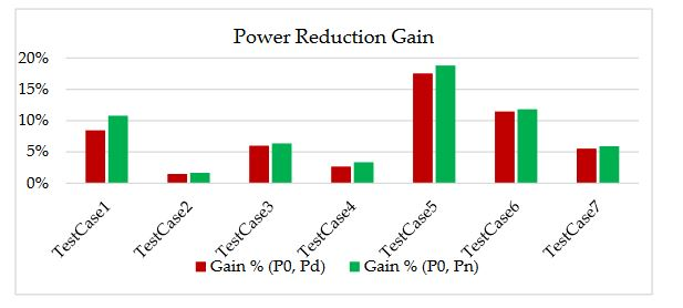 Figure 5: Power reduction gain of default and new MTCs.
