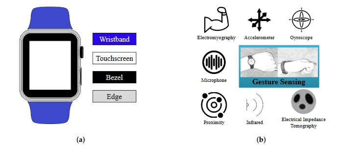 Figure 1. An overview of recent wearable UI approaches categorized as (a) Contact points in contact-based approaches; (b) Gesture sensing in contactless approaches