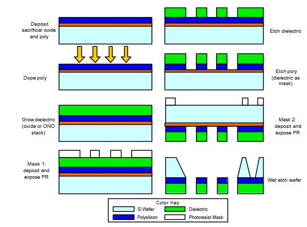 Figure 2. Gate fabrication sequence