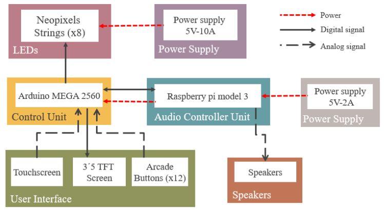 Figure 2.1 Block Diagram