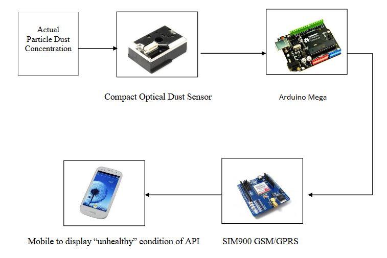 Figure 3.2: Block diagram of API Monitoring System