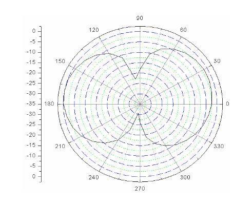 Figure 28: Cross-polarization pattern