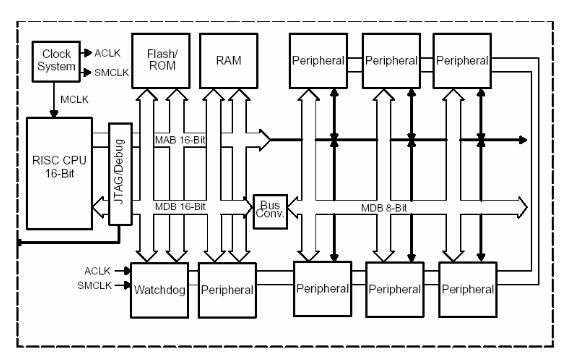 design implementation of a microcontroller based external facility access control system