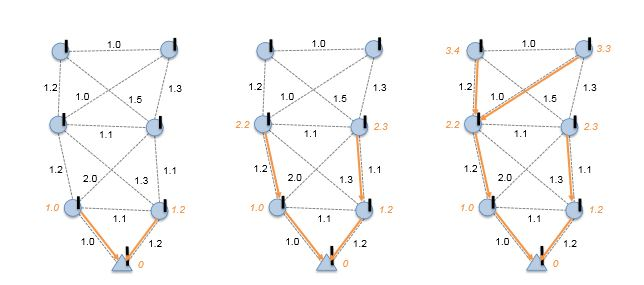 Figure 2.1. An example of the iterations to compute the node ETX in CTP