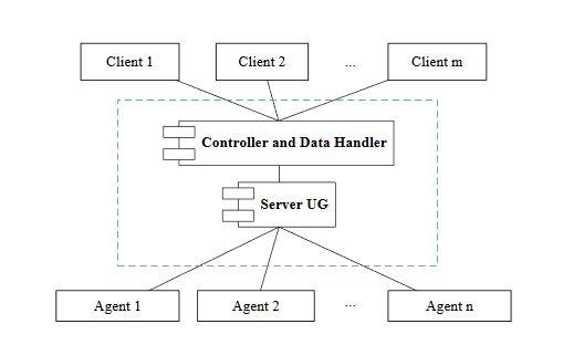 Figure 7.4. Control/Data Handler and server Unified Gateway (UG)