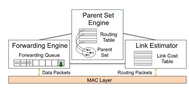 Figure 4.2. Main components of CTP+EER.