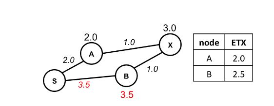 Figure 4.4. An example of a routing cost inconsistency in EER without relaxing the loop-detection condition