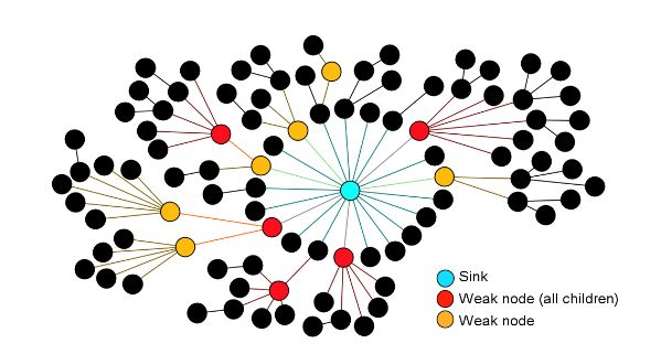 Figure 5.3. Representation of the network topology of experiments using CTP+EER in Indriya
