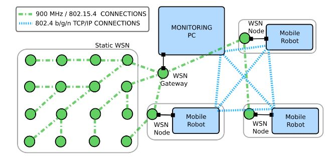 Figure 4. Connections among the testbed elements