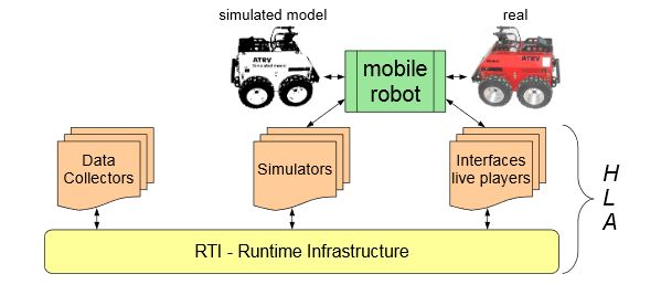 Figure 2. HLA offers the possibility to employ real and simulated entities at the same time