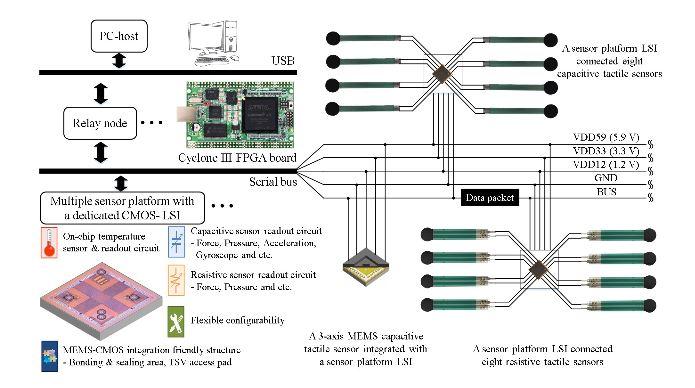 Figure 2. Proposed serial bus-based tactile sensor network system with multiple sensors using the sensor platform LSIs (Large-Scale Integration) on a shared bus line