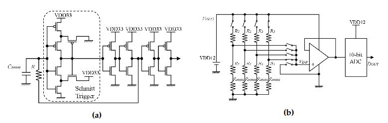 Figure 4. Diagrams of analog-to-digital converter circuits: (a) capacitance-to-frequency converter circuit; (b) resistance-to-voltage converter circuit