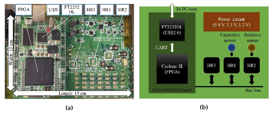 Figure 5. Evaluation board for sensor platform LSI test: (a) photograph; (b) schematic diagram