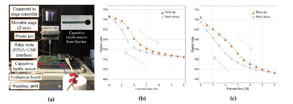 Figure 7. Capacitive tactile sensor evaluation: (a) evaluation setup