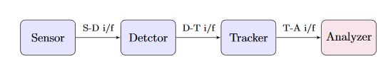 Figure 1. Block diagram of the multi-target tracking system